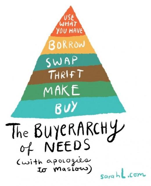 needs-buy